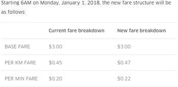new uber fare from 2018